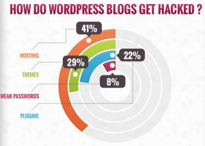 Hoe WordPress websites worden gehackt