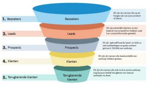 Wat is een marketing of sales funnel?