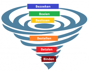 wat-is-een-marketing-of-sales-funnel