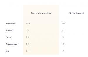 WordPress - marktaandeel